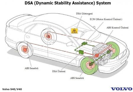 Dinamik Denge Desteği (DSA) Nedir? ve Nasıl Çalışır?