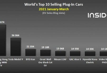 Mart 2021'de Global Anlamda Ne Kadar Şarj Edilebilir Otomobil Satıldı?